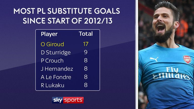 Giroud has scored 17 goals as a substitute in the Premier League