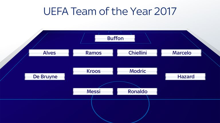 skysports-uefa-team-line-up-lionel-messi