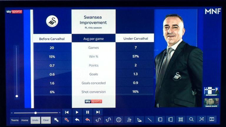 Swansea's transformation under Carlos Carvalhal