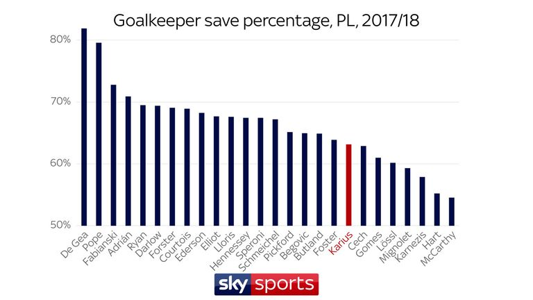 Loris Karius' save percentage is higher than Simon Mignolet in the Premier League this season