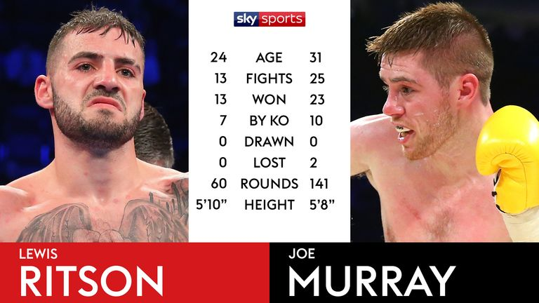 Tale of the Tape - Ritson v Murray