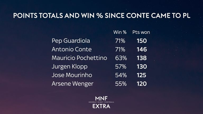 Only Pep Guardiola's Man City have more points than Antonio Conte's Chelsea since summer 2016