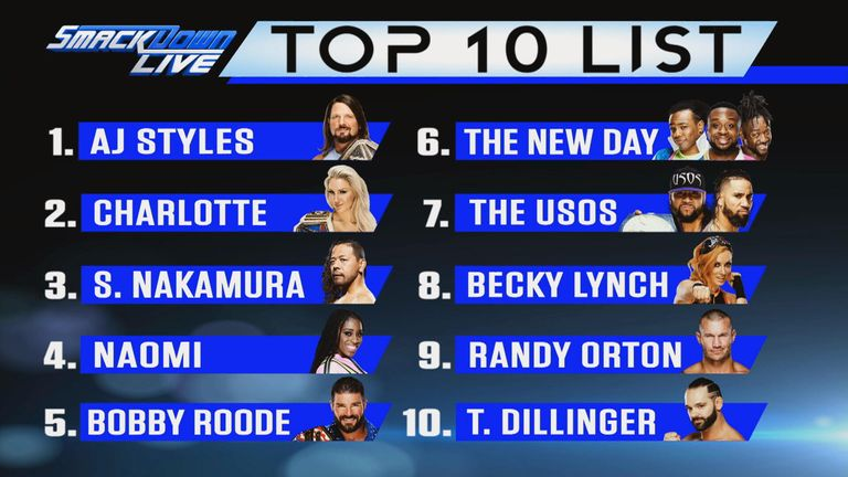 AJ Styles is currently number one on SmackDown's top 10