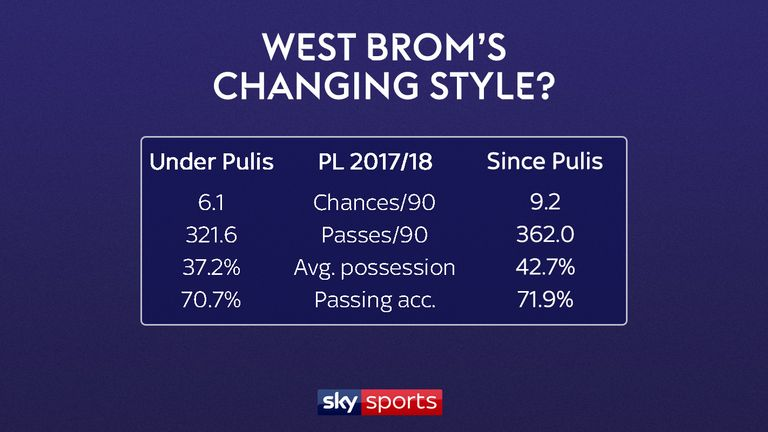 West Brom's style is showing signs of changing under Alan Pardew