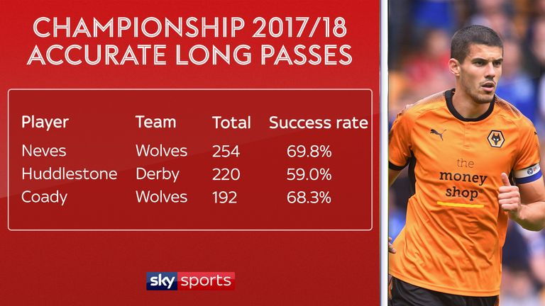 Coady's long passing for Wolves has been vital for the Championship leaders