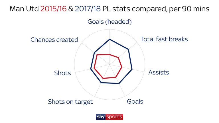 Manchester Uniited are statistically superior in attack this season, compared with Louis van Gaal's team two years ago