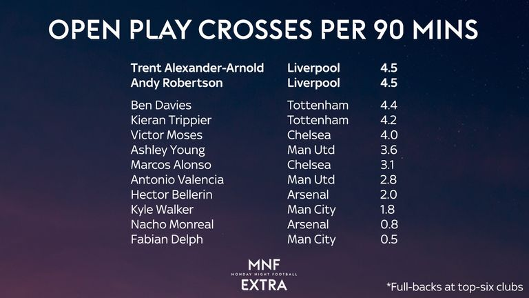 Alexander-Arnold and Robertson are averaging more crosses per 90mins than any other full-backs at top-six clubs