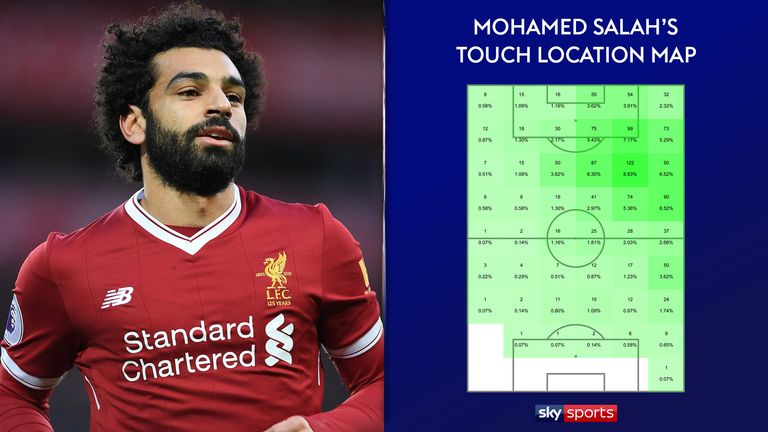 Salah's touch location map shows that he has got in central areas
