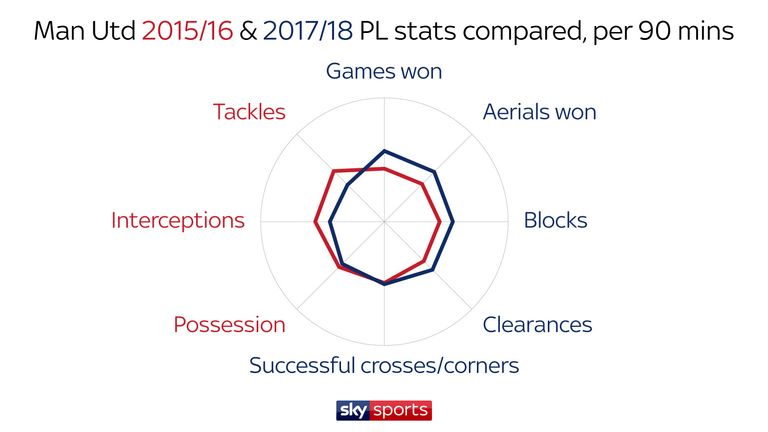 The two teams have similar defensive stats, number of crosses and possession