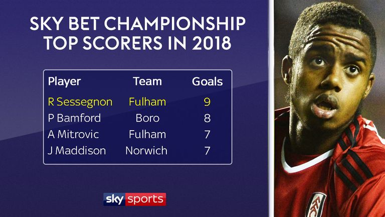 Sessegnon has scored nine Championship goals since the turn of the year