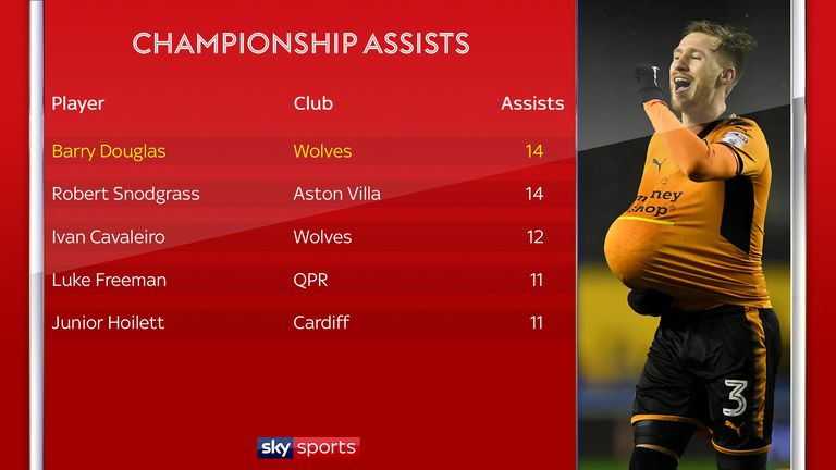 No player in the Championship has provided more assists than Douglas