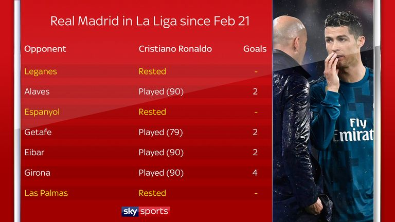 Ronaldo has been rested by Zinedine Zidane in recent games for Real Madrid