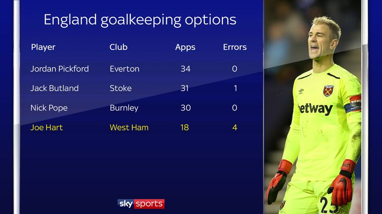 Hart has made more errors leading to goals than his rivals for the England role