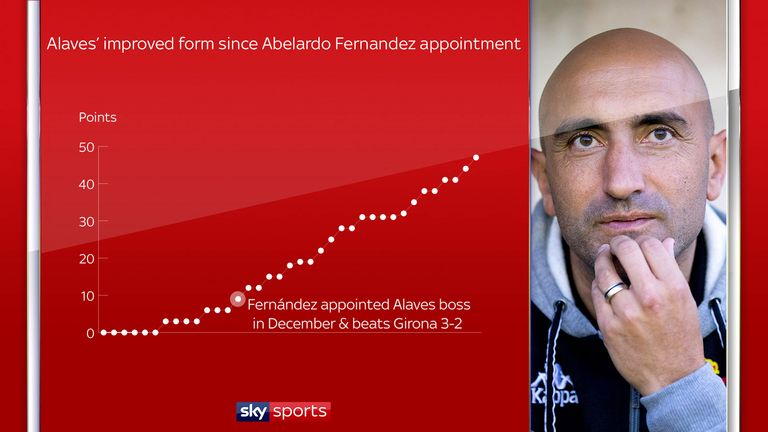 Abelardo has transformed Alaves since his appointment in December