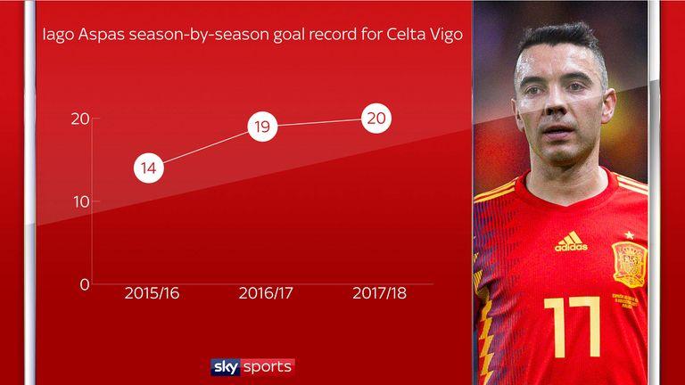 Iago Aspas has increased his tally of goals in three successive league seasons