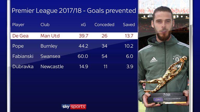 According to Opta, David de Gea prevented more goals than anyone else