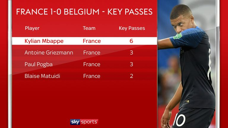 Mbappe produced twice as many key passes as anyone else on the pitch
