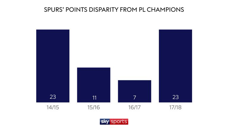 Tottenham were just seven points adrift of Chelsea in 2016/17