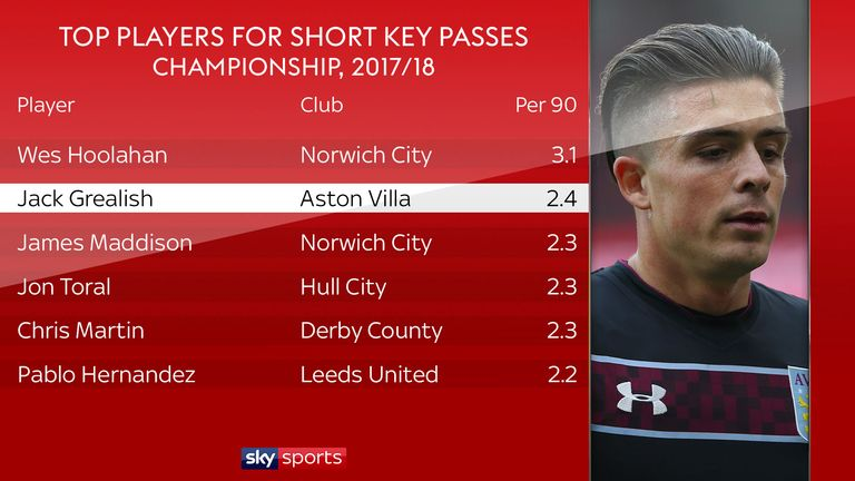 Only Norwich midfielder Wes Hoolahan bettered Jack Grealish for short key passes per 90 minutes in the Championship last season