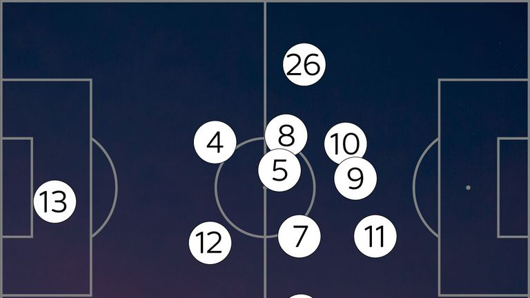 The average positions against Brighton show the advanced role of Salah (11)