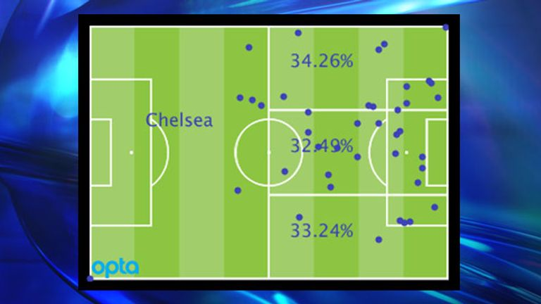 Chelsea's Premier League attacking locations by percentage and positions of goal assists