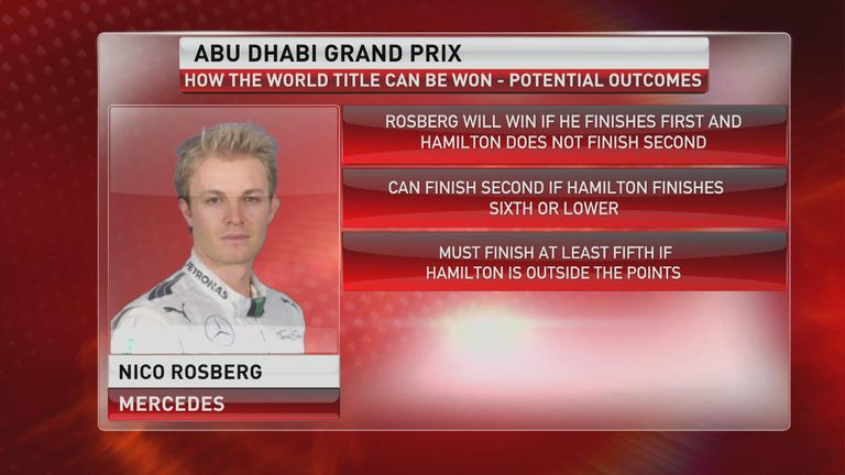 How Rosberg can win the title