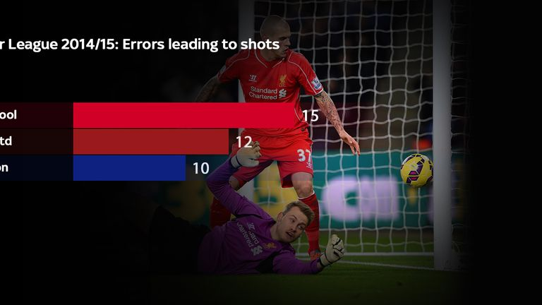 Liverpool have made the most errors leading to shots of any team in the Premier League this season