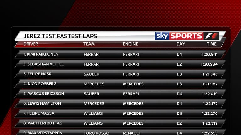 The fastest lap times from the Jerez test