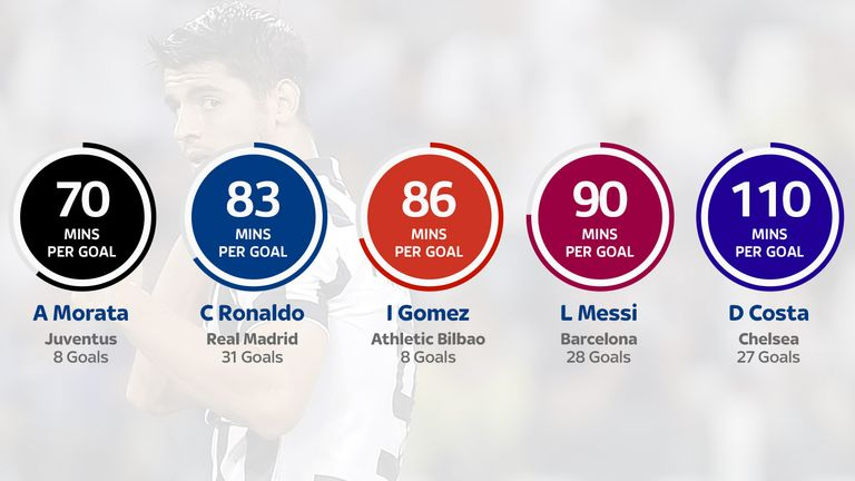 The best strike rates in La Liga during the 2013/14 season