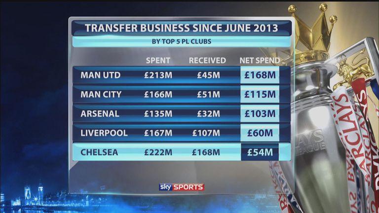 Chelsea's net spend since June 2013