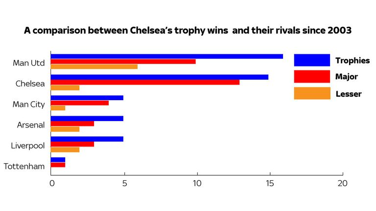 Roman Abramovich Title Triumph Is 15th Trophy Since Chelsea Takeover Football News Sky Sports