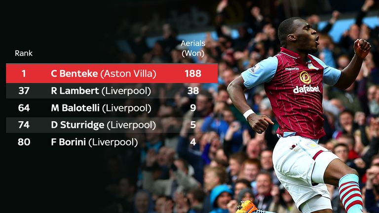 Christian Benteke won more aerial duels than any Premier League striker in 2014/15