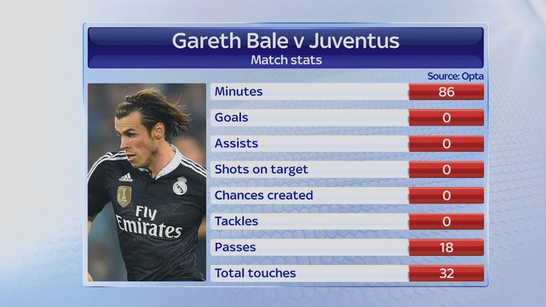 Gareth Bale stats for Real Madrid against Juventus in the Champions League semi-final first leg