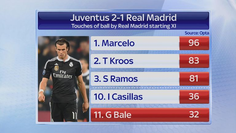 Bale recorded the fewest touches on any Real Madrid player