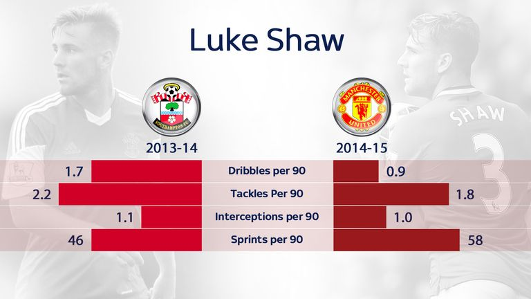 Luke Shaw's impact has not increased in line with his intense running