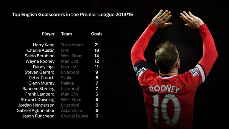 Wayne Rooney has been Man Utd's top English goalscorer for the 11th season in a row.
