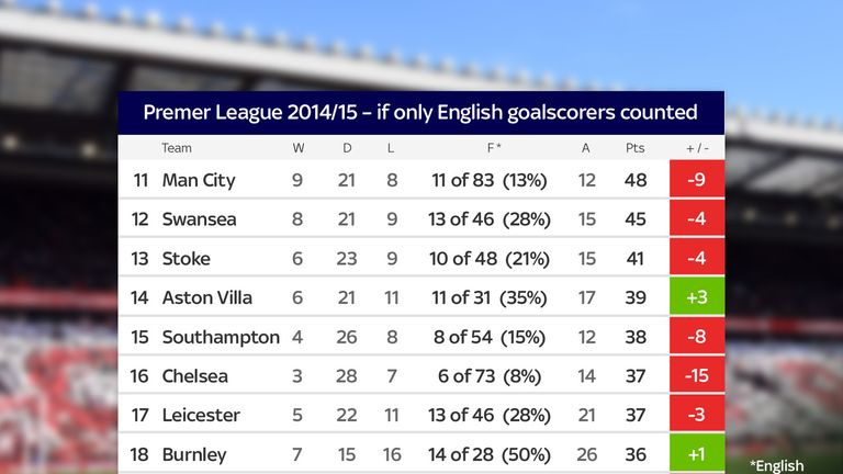 How the bottom-half of the Premier League table would look