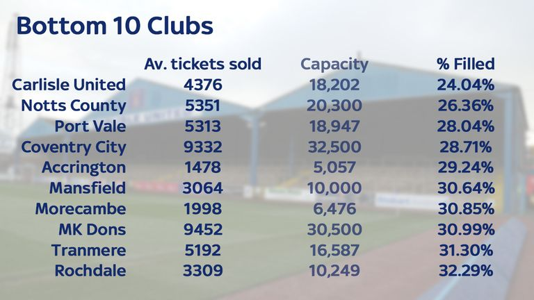 Brunton Park was less than a quarter full last year as Carlisle sold only 24.04 per cent of their tickets