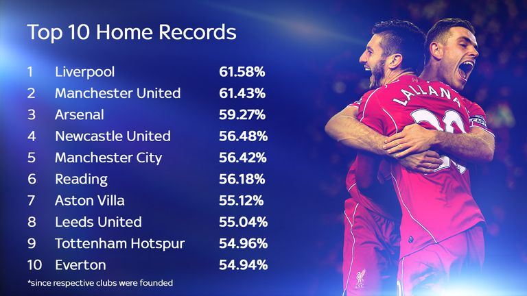 Liverpool top the Ultimate Home Team table with a 61.58 per cent home win record