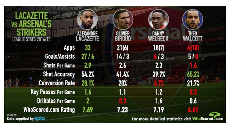 Alexandre Lacazette leads Arsenal's strikers in all but one of these categories according to WhoScored.com