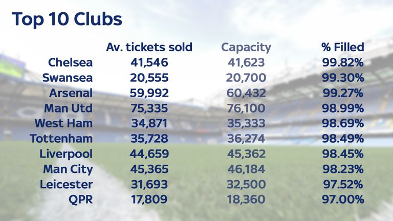 Chelsea sold 99.82 per cent of the tickets available at Stamford Bridge last season