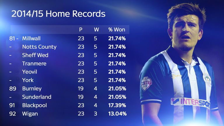Wigan only won 13 per cent of their home games in the 2014/15 season