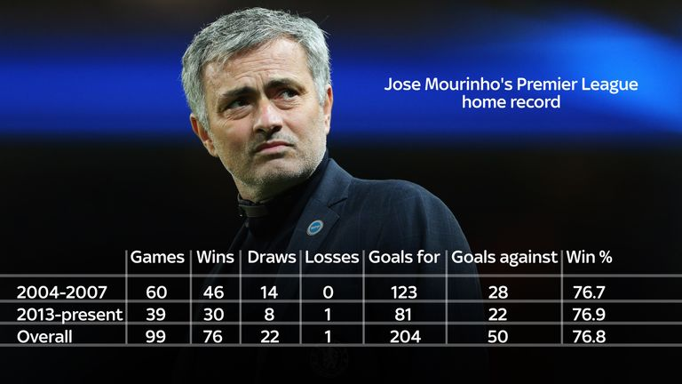 Jose Mourinhos 100th Premier League Home Game Chelsea Managers