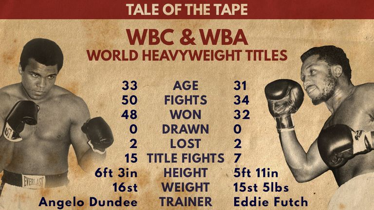 Muhammad Ali and Joe Frazier's Tale of the Tape