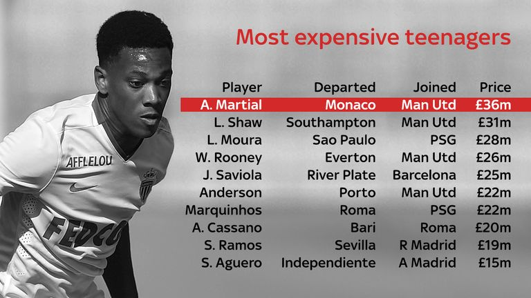 Martial has becomes the most expensive teenage footballer in history, overtaking his new team-mate Luke Shaw