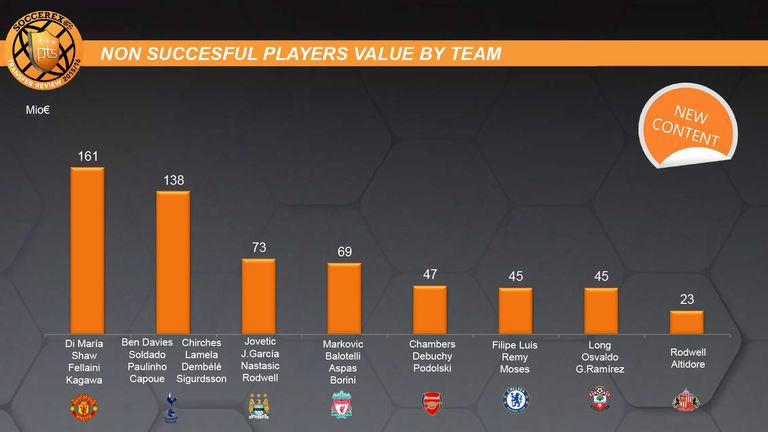 This Soccerex graphic shows the cost of rarely-used players at Premier League clubs