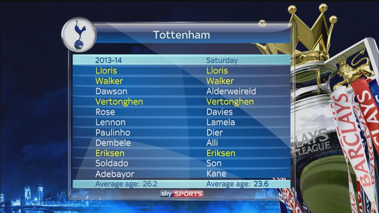 Only four players from 2013/14 were still playing in the win over Manchester City.