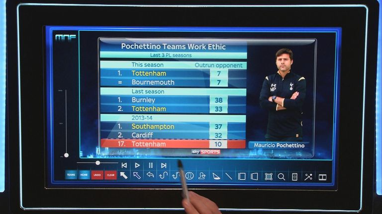 Mauricio Pochettino's Southampton and Tottenham teams have outran their opponents in the Premier League.