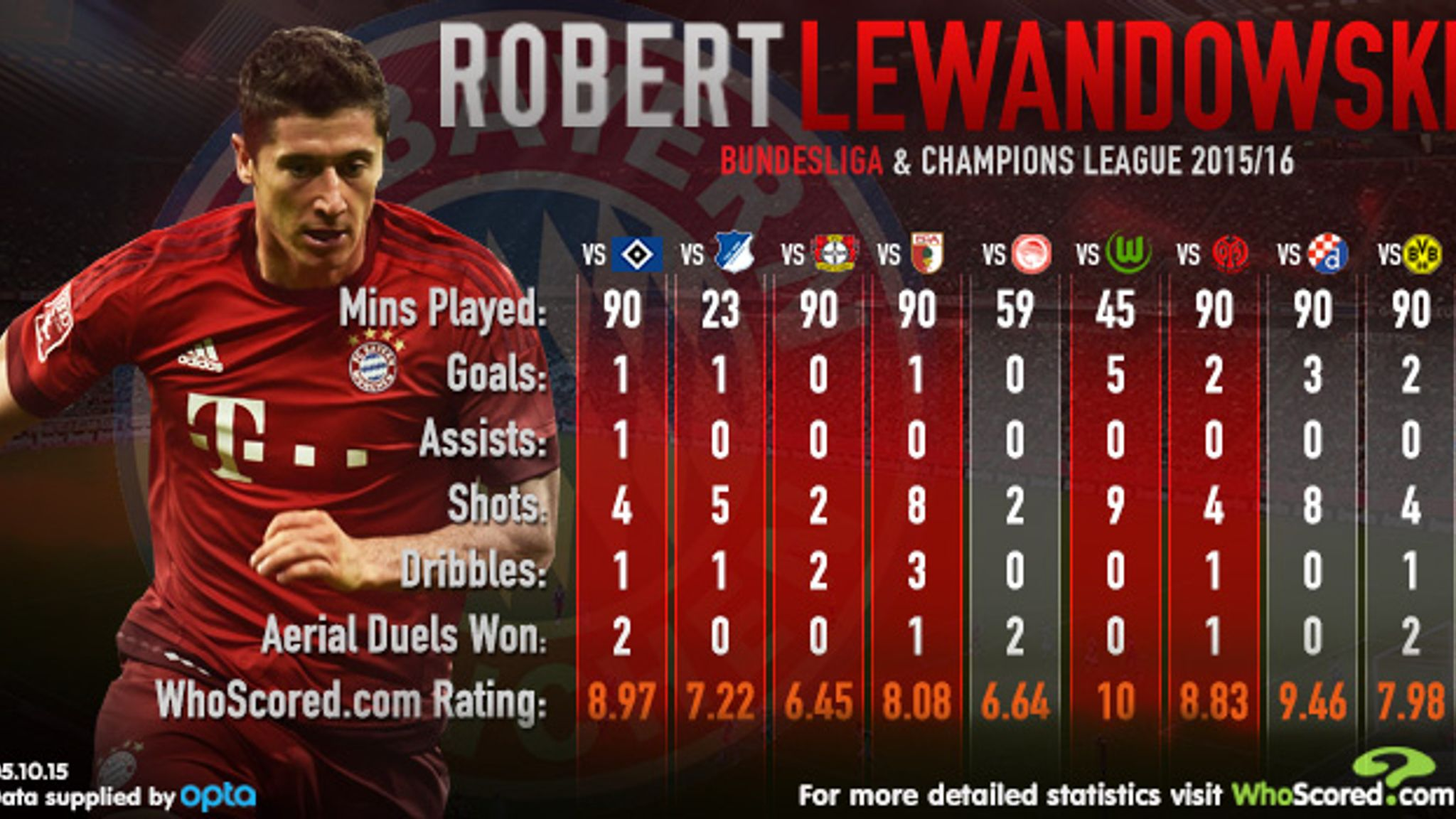 online retailer 64d39 86c32 Robert Lewandowski: Is the Poland striker the best in the ...