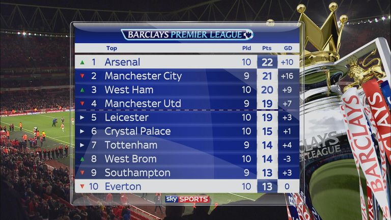 Arsenal top the Premier League table for the first time in 20 months